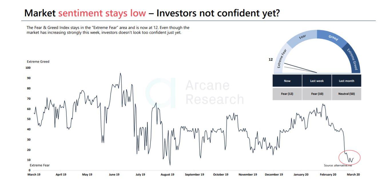 Arcane Research: Bitcoin