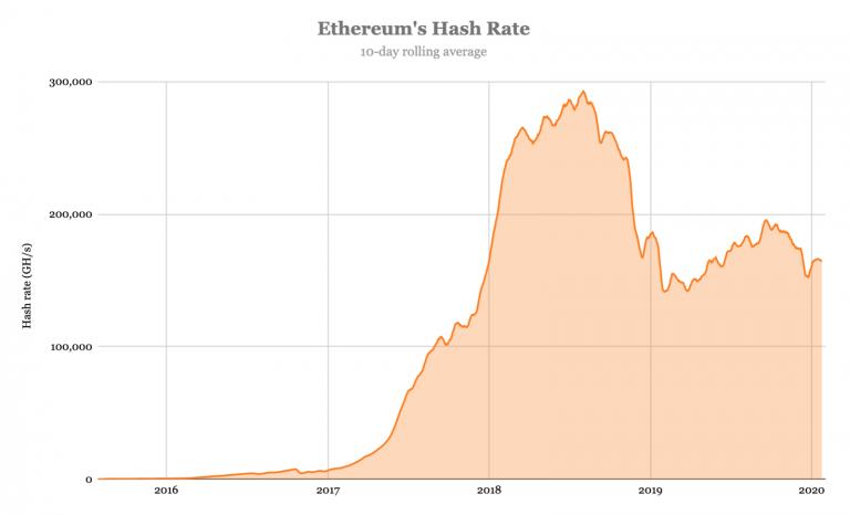 Ethereum hashrate