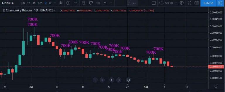 Chainlink liquidates tokens