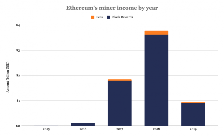 Ethereum mining income
